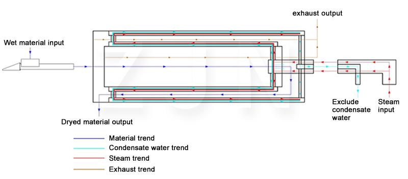 steam dryer4